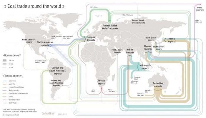 Coal Trade Around the World