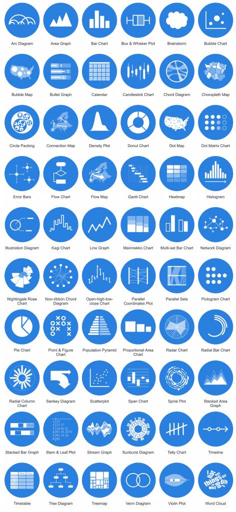 Data Visualisation Types
