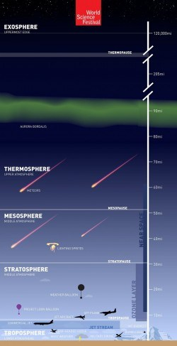 layers of the atmosphere diagram – atmosphere layers infographic Szukaj w Google Space
