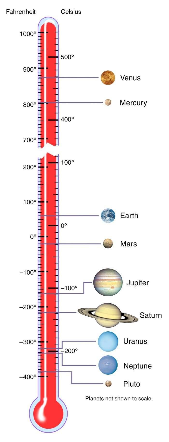Solar System Temperatures – Nasa.gov
