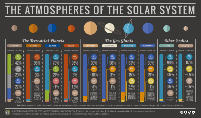 The Atmospheric Compositions of the Solar System