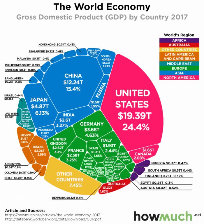 The World Economy 2017