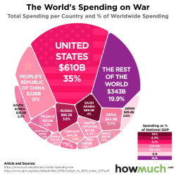 The World's Spending on War 2017