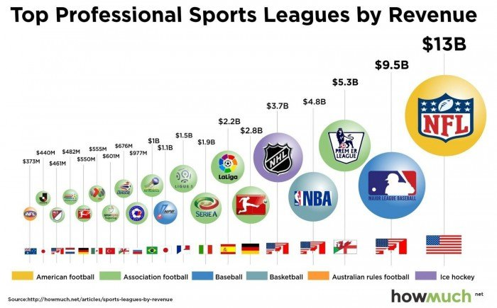 Top Professional Sports Leagues by Revenue 2016