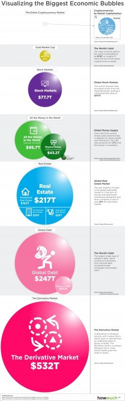 Biggest Economic Bubbles Infographic