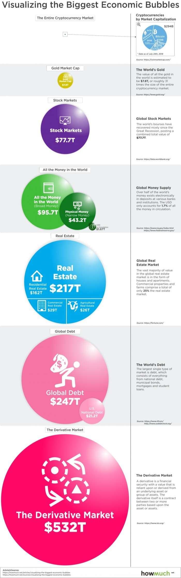 Biggest Economic Bubbles Infographic