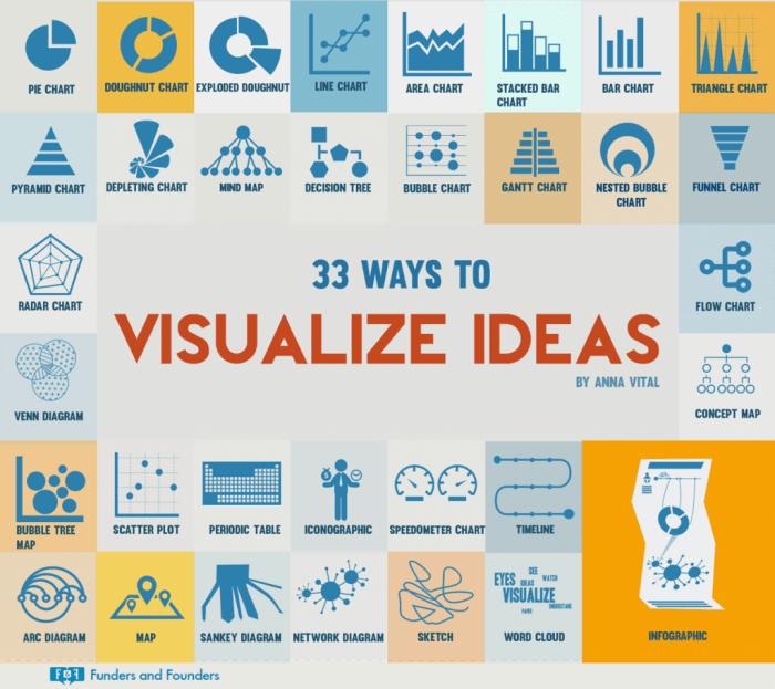 33 Ways to Visualize Ideas