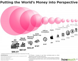 World's Money in Perspective 2018
