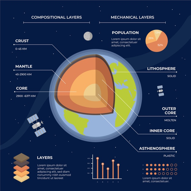 Colorful earth structure infographic template