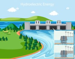 Diagram showing hydroelectric energy