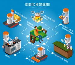 Isometric robotic restaurant flowchart
