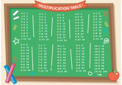 Multiplication Math Table