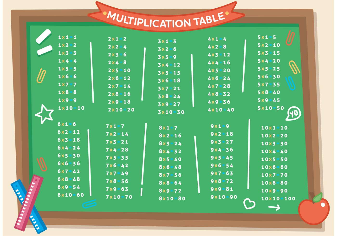 Multiplication Math Table
