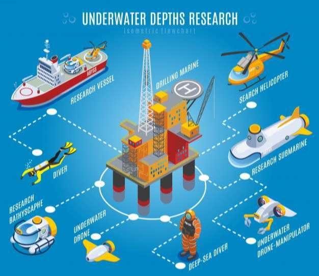 Underwater depths research isometric flowchart